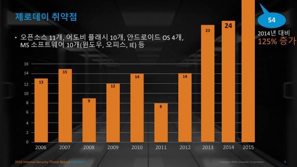 사이버범죄 전문 조직화 가속…기업엔 '정밀타격'·개인엔 '융단폭격'