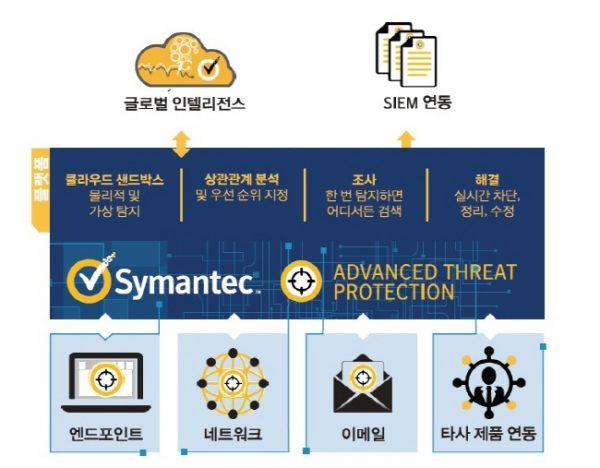 사본 -Symantec ATP