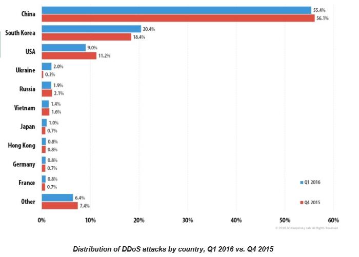 한국 표적 '디도스(DDoS)' 공격 더 늘었다…전세계 2위