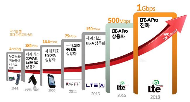 SK텔레콤, 'LTE-A 프로' 6월 1일 상용화…최대 500Mbps 속도