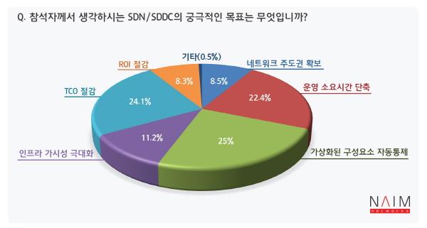 """""""SDN 도입 목표는 가상화 요소 자동통제, 운영시간 절감"""""""