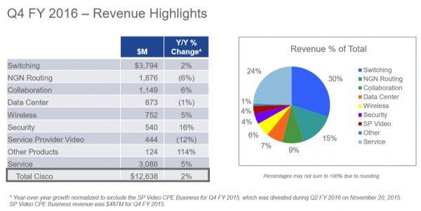 Cisco 2016 Q4 Revenue