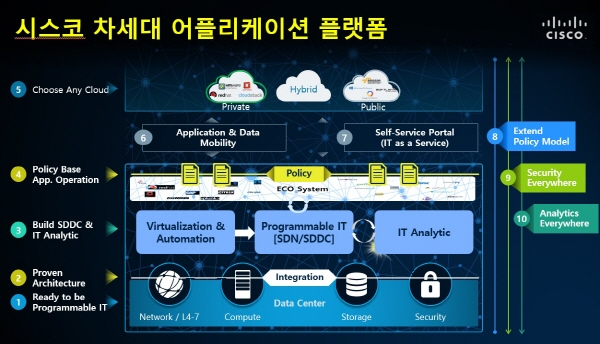 Cisco NG App Platform