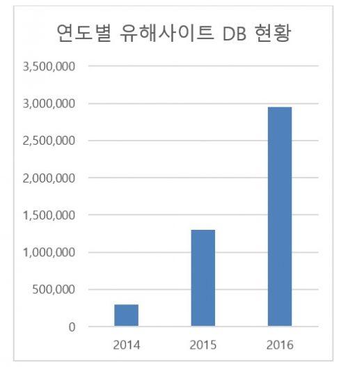 """수산아이앤티 """"유해사이트 급속 증가…모바일 유해링크 주의"""""""