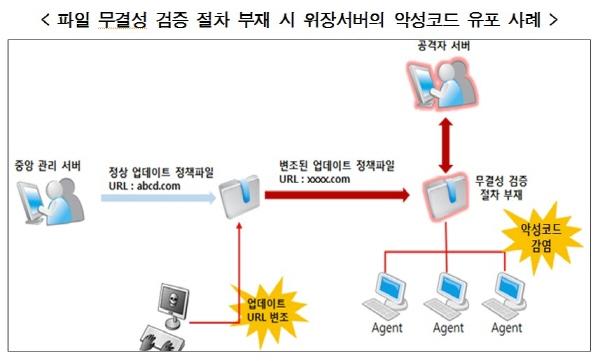 KISA, 중앙관리SW·PC방SW·온라인광고 악용 침해사고 예방가이드 3종 발표