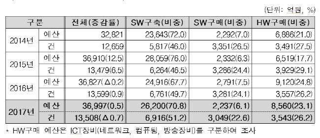 2017년 공공 SW·ICT장비사업 3조6997억원 규모…정보보호 수요는 2944억원
