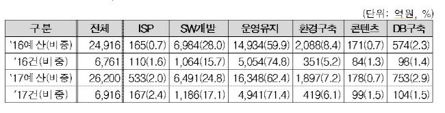 2017-ict-%ec%88%98%ec%9a%94%ec%98%88%eb%b3%b4-2