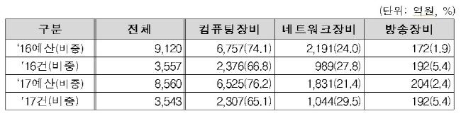 2017-ict-%ec%88%98%ec%9a%94%ec%98%88%eb%b3%b4-4