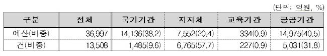 2017-ict-%ec%88%98%ec%9a%94%ec%98%88%eb%b3%b4-6