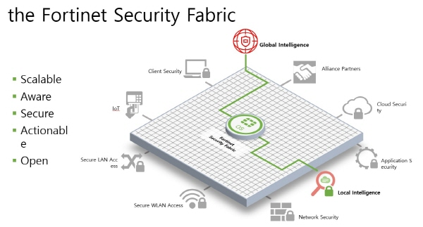Fortinet SF