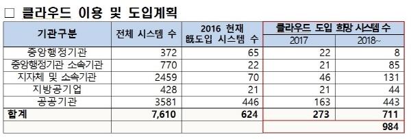 188개 공공기관 클라우드 신규 도입 예정…자체>민간>G클라우드 순