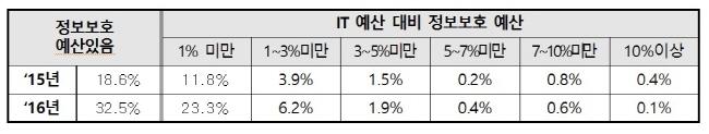 IT예산 대비 정보보호에 5% 이상 투자하는 기업 '1%' 불과