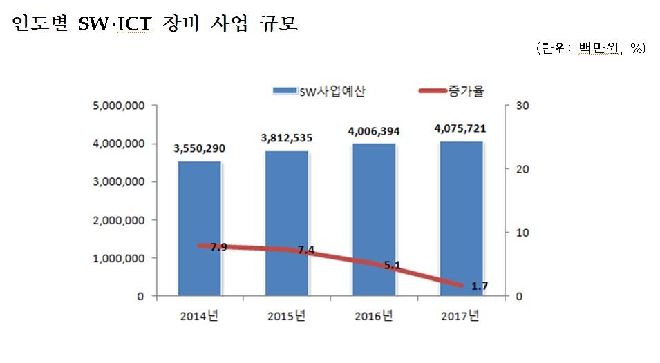 올해 공공 SW·ICT장비 사업규모 4조원…정보보호 예산은 4천억