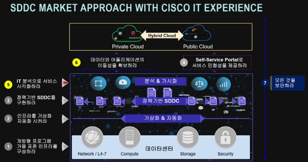 cisco-sddc-approach