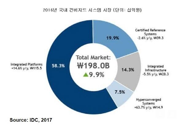 국내 컨버지드 시스템 시장, 지난해 1980억원 규모로 성장