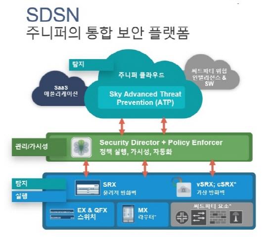 주니퍼, '소프트웨어정의보안네트워크(SDSN)' 전략 전면에