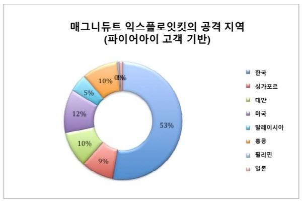"""'멀버타이징' 공격 성행…""""한국, 매그니튜드 익스플로잇 킷 이용 공격 최대"""""""