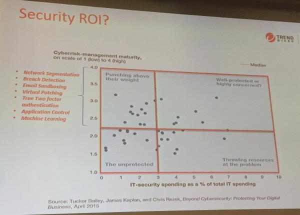 trendmicro_securityroi