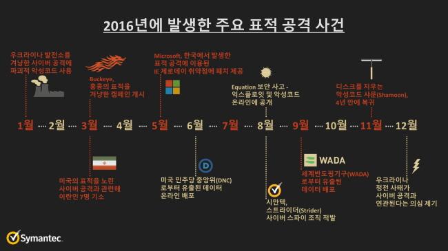 """사이버표적공격 변화 양상…시만텍 """"체제전복 등 정치목적 공격 증가"""""""