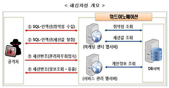 '여기어때' 개인정보 99만건 유출…'SQL인젝션' 웹 취약점 공격 원인