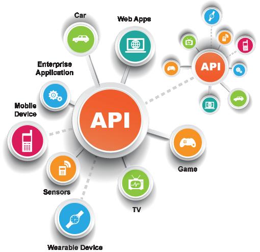 디지털 트랜스포메이션, API 연결에서 시작한다