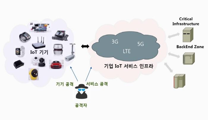 IoT 제품 보안 시험·인증 방안 마련된다