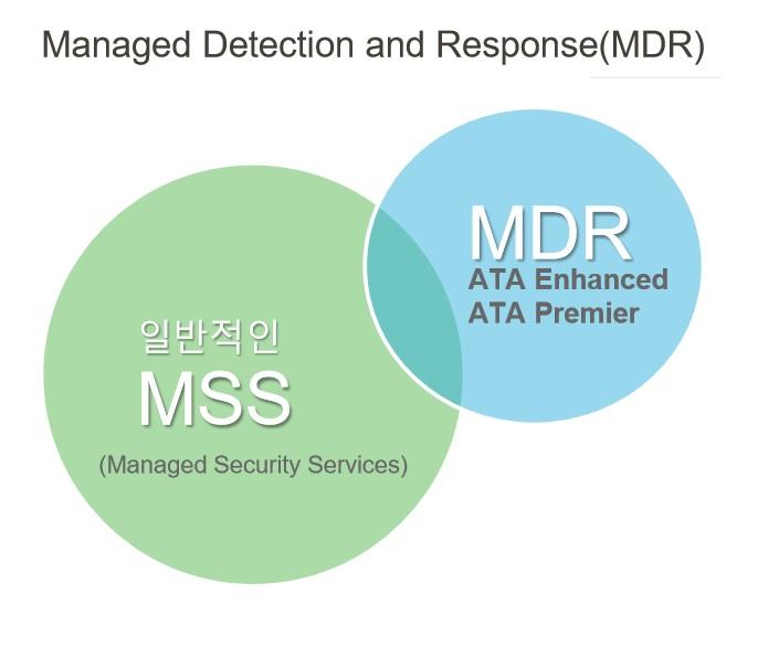 """""""보안관제서비스, AI 기반 MDR(매니지드 탐지·대응)로 진화"""""""