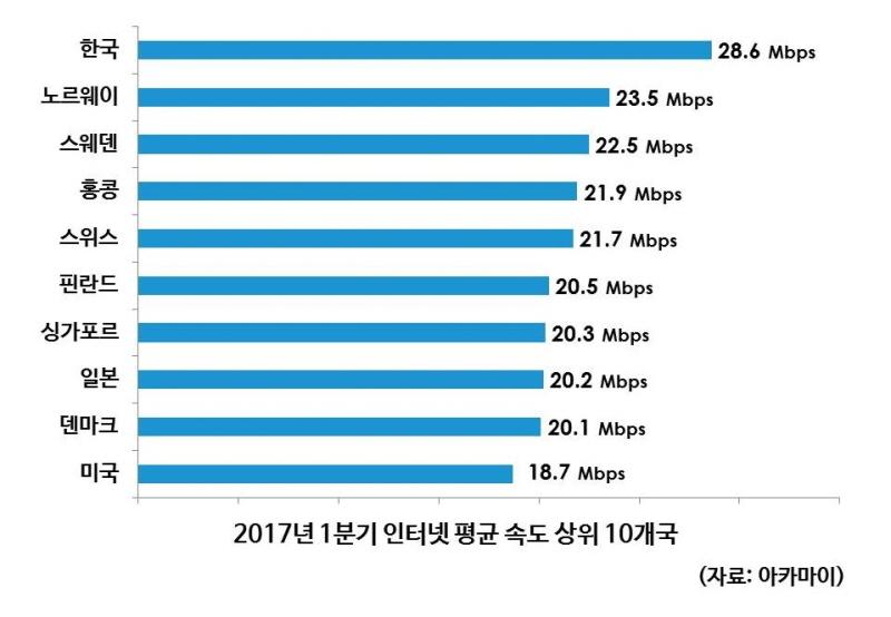 인터넷속도 전세계 1위 '한국', IPv6 도입률은 39위