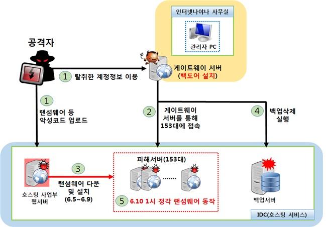 인터넷나야나, 'APT 공격'으로 랜섬웨어 감염…보안관리 허술
