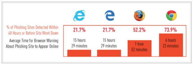 browser-phishing