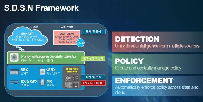 juniper-sdsn-framework