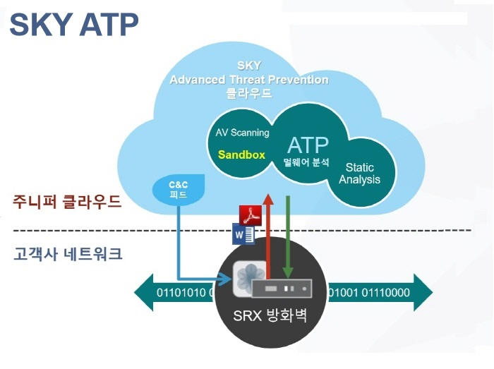"""""""네트워크가 곧 보안 인프라"""" 주니퍼, 'SDSN' 자율주행 보안네트워크 전략"""