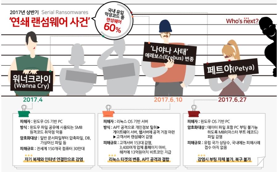 출처 : 지란지교시큐리티 http://mi.jiransecurity.com/sign/vol19