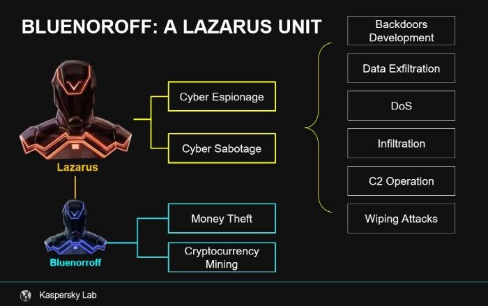 첩보·파괴, 금전노린 사이버공격까지…세계를 뒤흔드는 해킹조직 '라자루스'