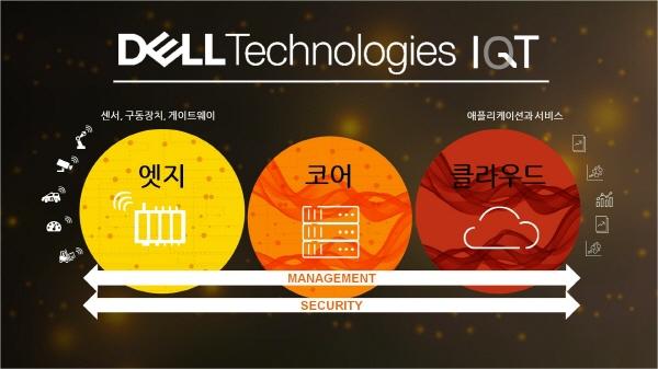 델테크놀로지스, IoT에 3년간 1조원 투자…'IQT' 전략 내세워 공세 예고