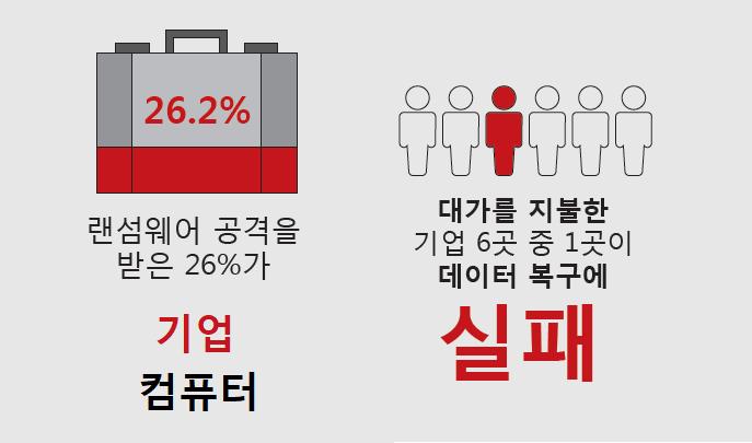 랜섬웨어 26%는 기업 겨냥…기업 10곳 중 6곳 이상 실제 피해