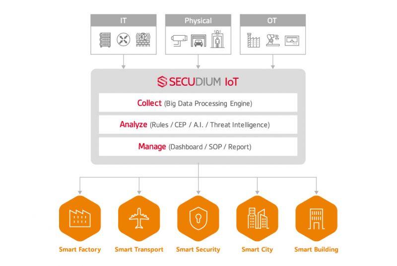 SK인포섹, '시큐디움 IoT' 첫 선…IT·OT 환경 통합 보안관제