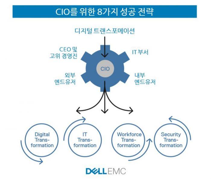 'CIO를 위한 8가지 디지털 혁신 성공 전략'…델 EMC의 가이드