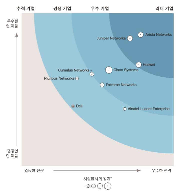 포레스터가 우수하다고 평가한 'SDN 데이터센터 플랫폼' 6가지