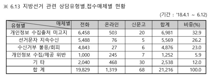 지방선거 문자 불편 호소 크게 증가…개인정보침해 상담건수 작년 대선 대비 4배