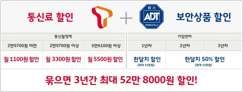 SK텔레콤, ADT캡스 인수 시너지 속도…첫 결합상품 'T&캡스' 출시