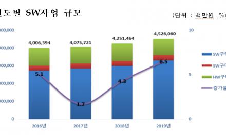 공공 ICT 사업규모 4조5천억…ICT장비 구매 줄고 SW·정보보호는 상승