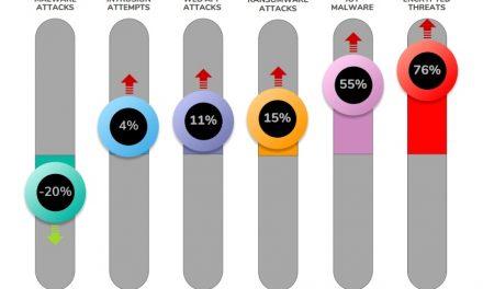 암호화폐 채굴 악성코드 피해 줄었지만 공격대상 다양화…전세계 IoT 공격 급증