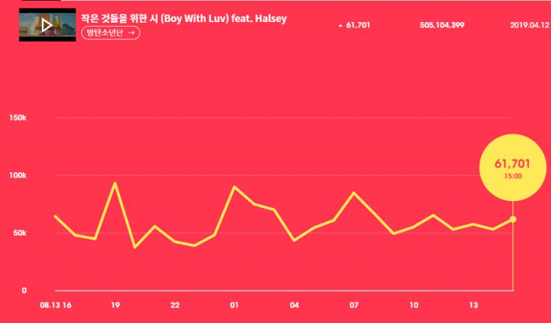 유튜브와 멜론 탑 100의 온도차, 케이팝 레이더 출시