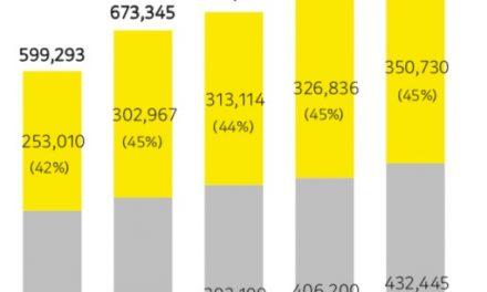 카카오의 치솟는 매출과 영업이익