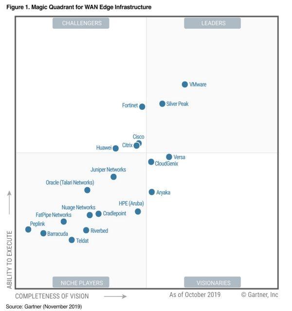 변화하는 WAN 시장, SD-WAN이 대세….VM웨어, 리더 입지 강화