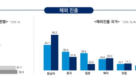 국내 전자문서산업 매출 10조 돌파