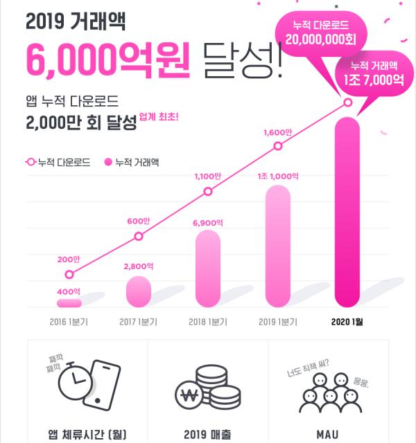 지그재그, 국내 패션 앱 중 첫 2000만 다운로드
