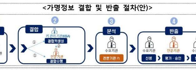 정부, '데이터3법' 시행령 개정안 입법예고
