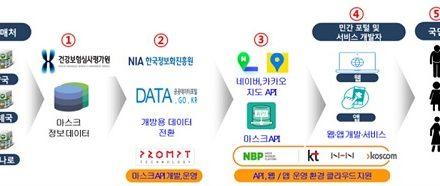 공적 마스크 판매 정보, 앱에서 확인할 수 있다